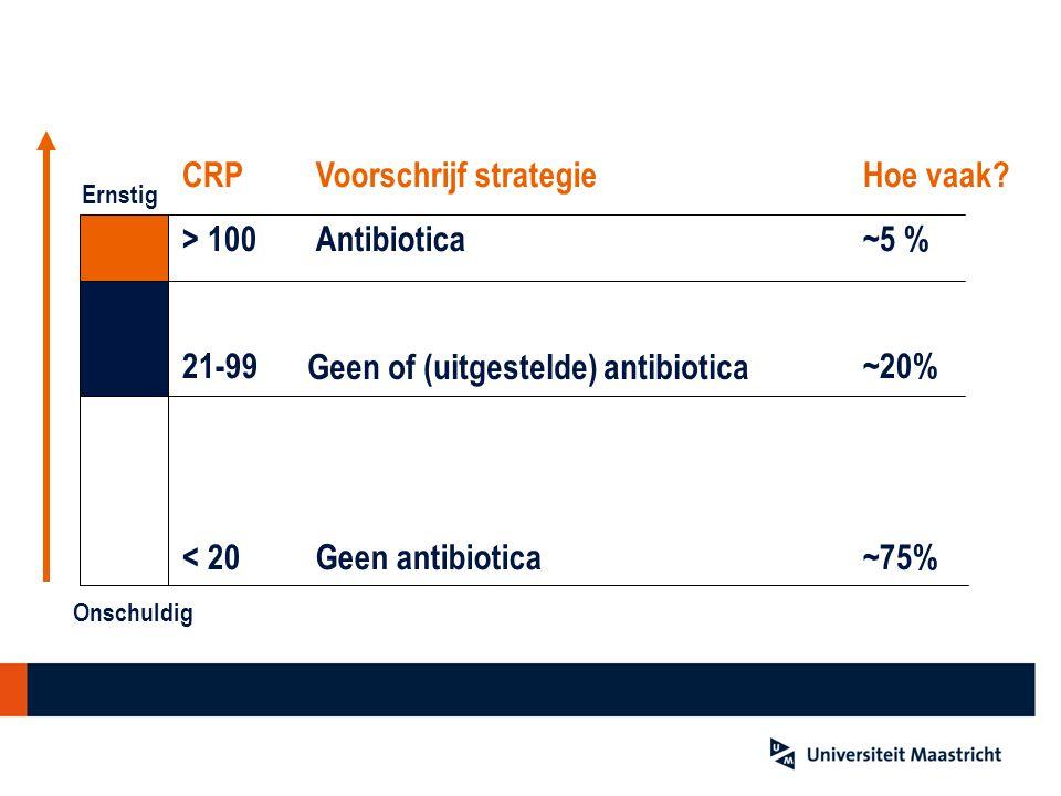 Voorschrijf strategie Antibiotica