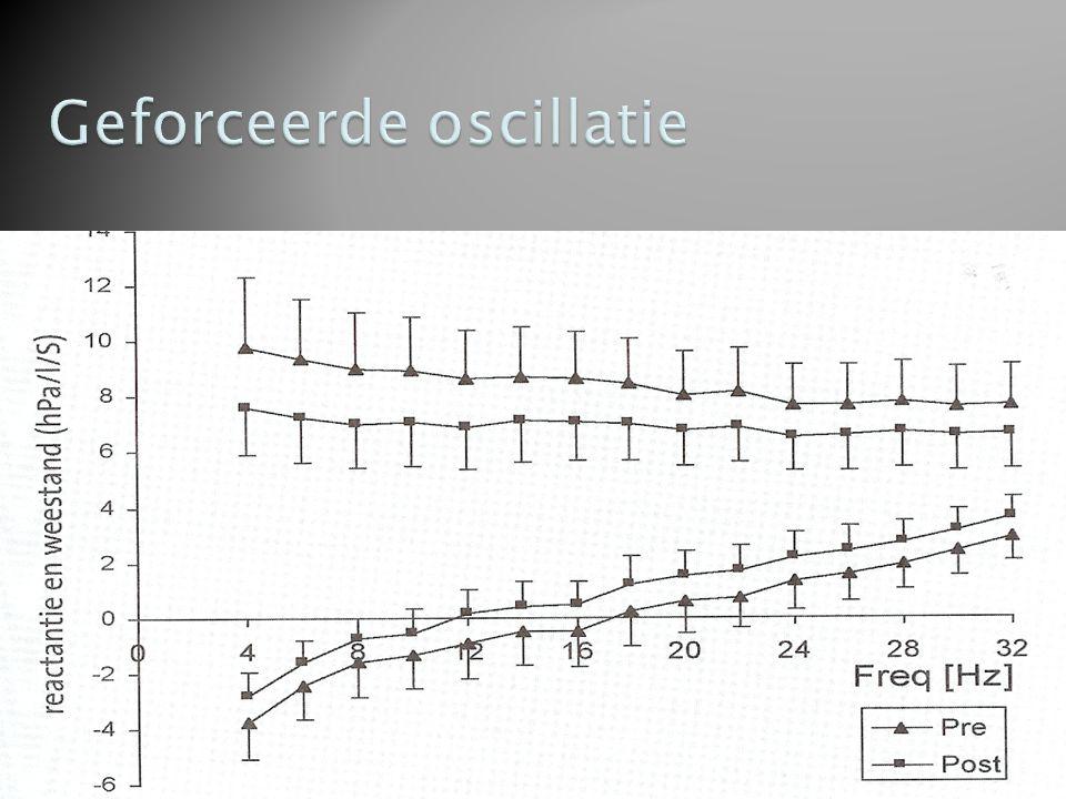 Geforceerde oscillatie