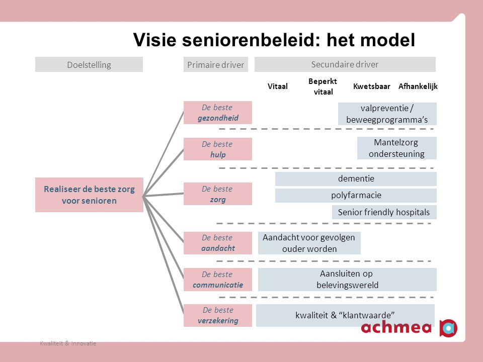 Visie seniorenbeleid: het model