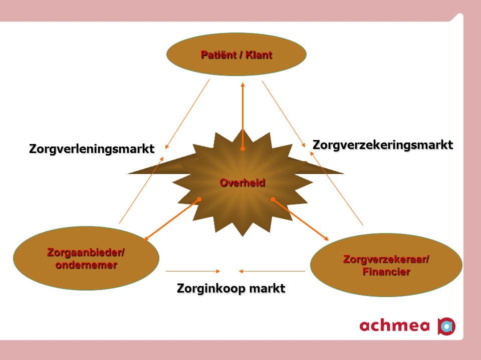 Zorgverzekeringsmarkt Zorgverleningsmarkt Zorginkoop markt