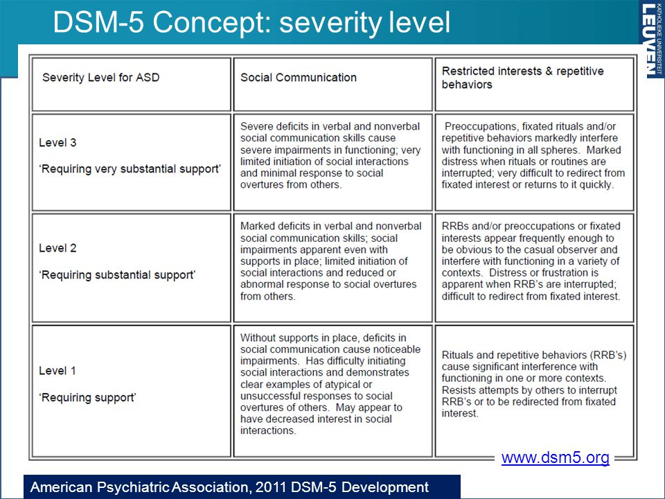 DSM-5 Concept: severity level Autismespectrumstoornissen