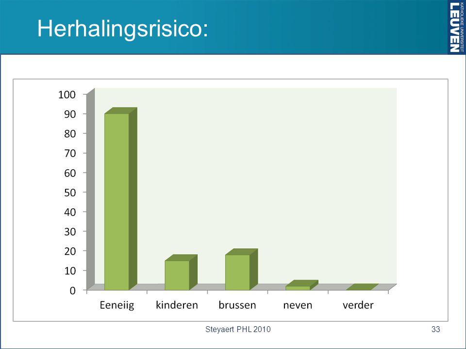 Herhalingsrisico: Steyaert PHL 2010