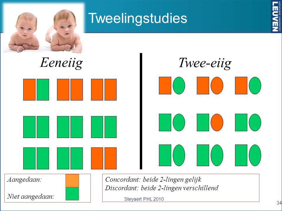 Tweelingstudies Eeneiig Twee-eiig Aangedaan: Niet aangedaan: