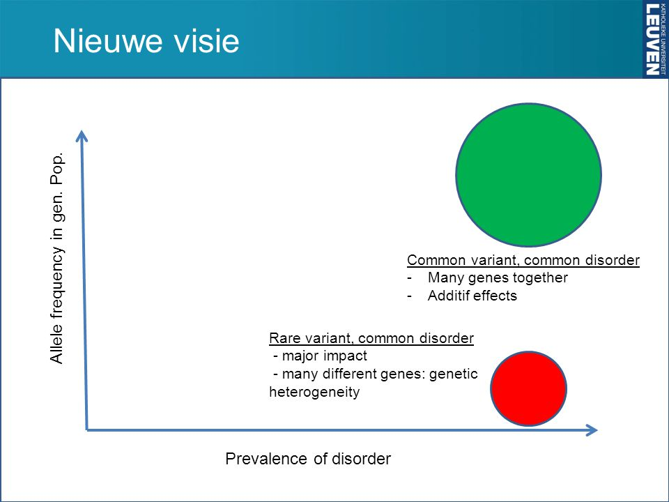 Nieuwe visie Allele frequency in gen. Pop. Prevalence of disorder