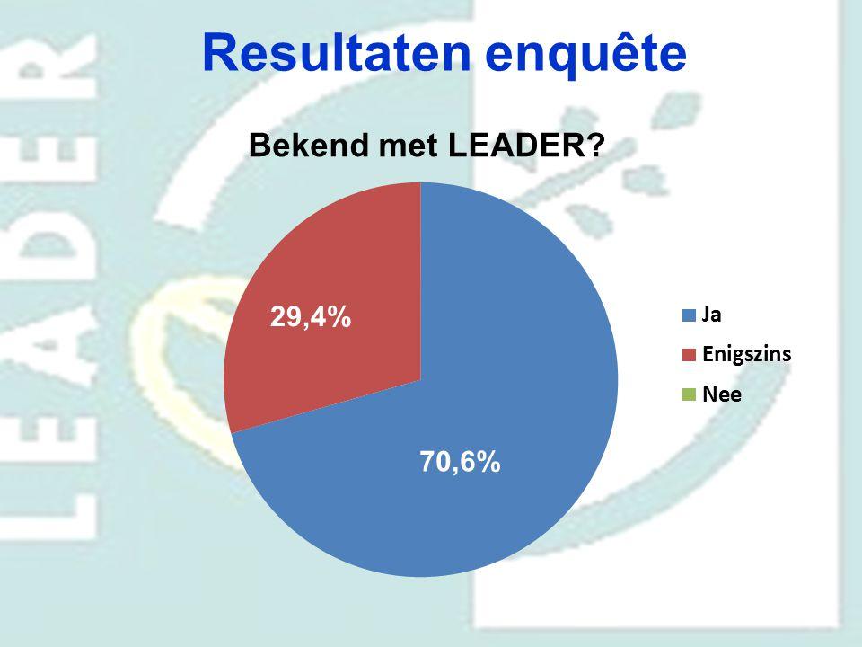 Resultaten enquête Bekend met LEADER 29,4% 70,6%