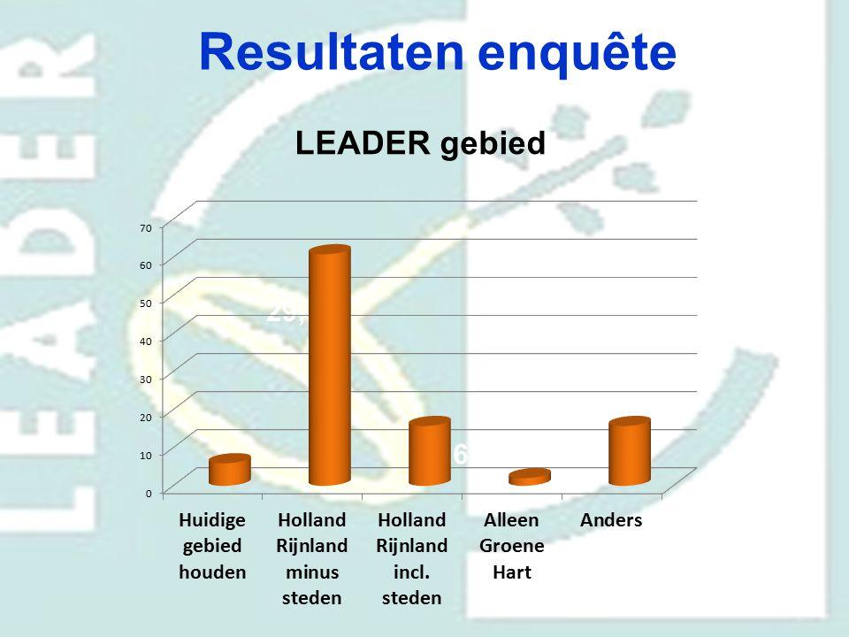 Resultaten enquête LEADER gebied 29,4% 70,6%