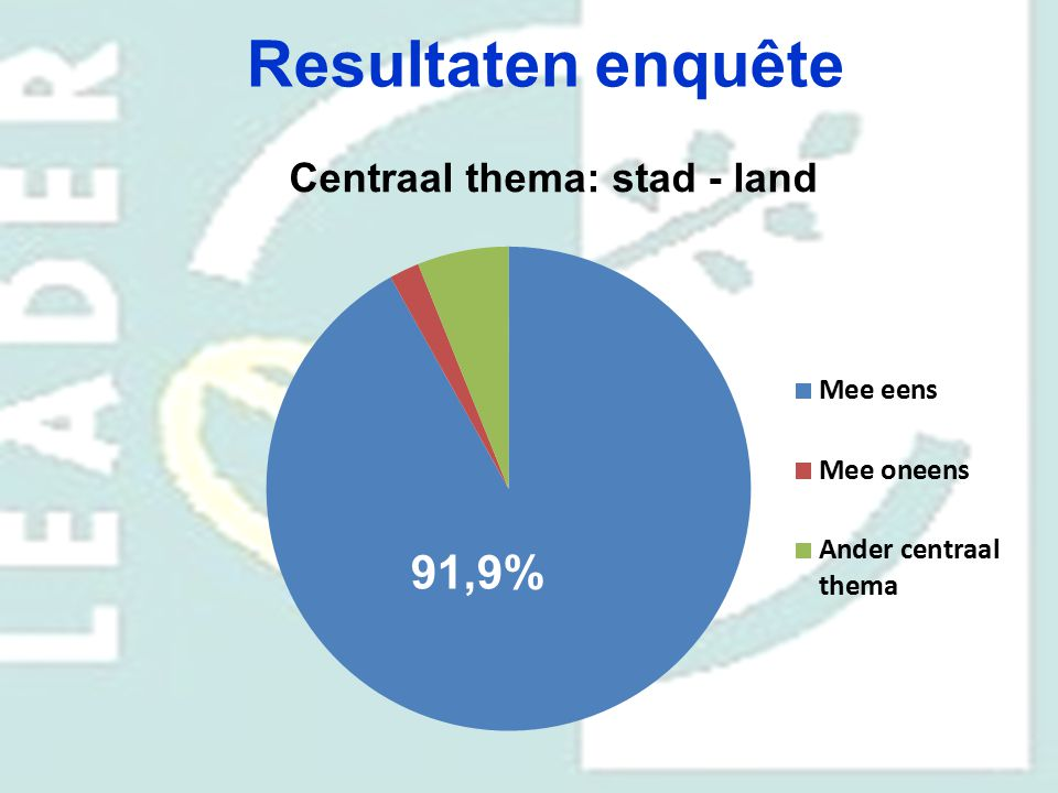 Centraal thema: stad - land