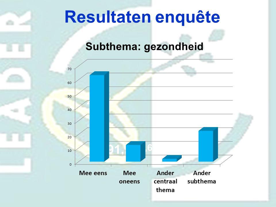 Resultaten enquête Subthema: gezondheid 29,4% 91,9% 70,6%