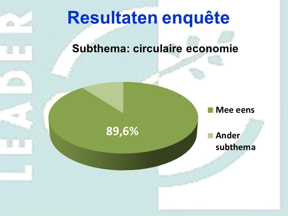 Subthema: circulaire economie