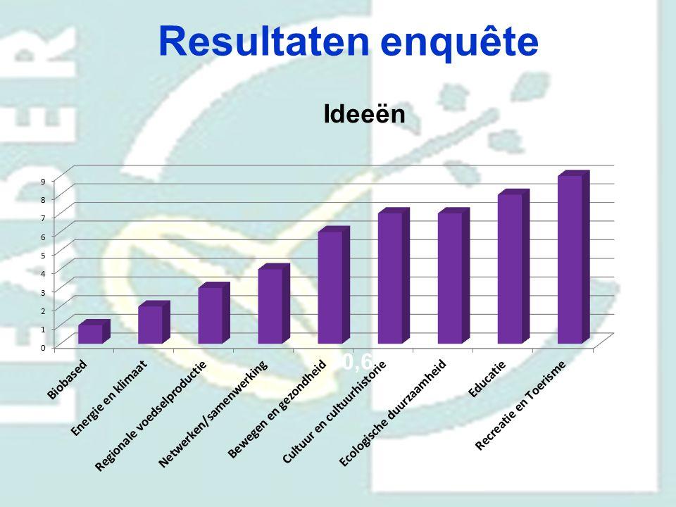 Resultaten enquête Ideeën 70,6%