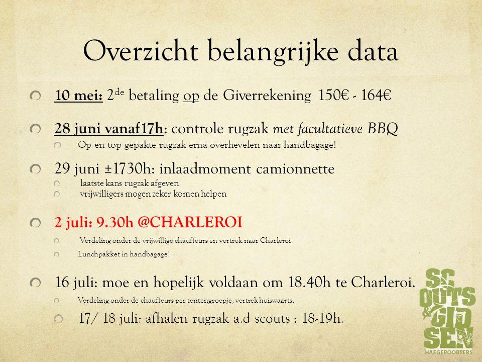 Overzicht belangrijke data