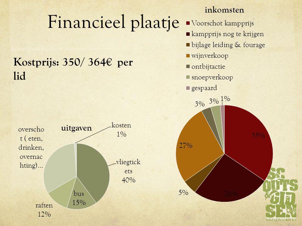 Financieel plaatje Kostprijs: 350/ 364€ per lid
