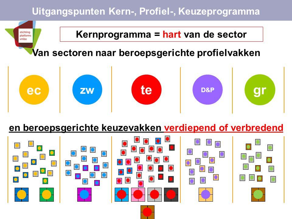 ec te gr zw Uitgangspunten Kern-, Profiel-, Keuzeprogramma