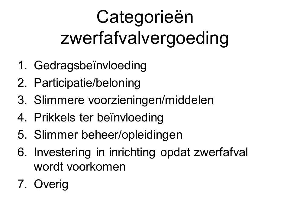 Categorieën zwerfafvalvergoeding