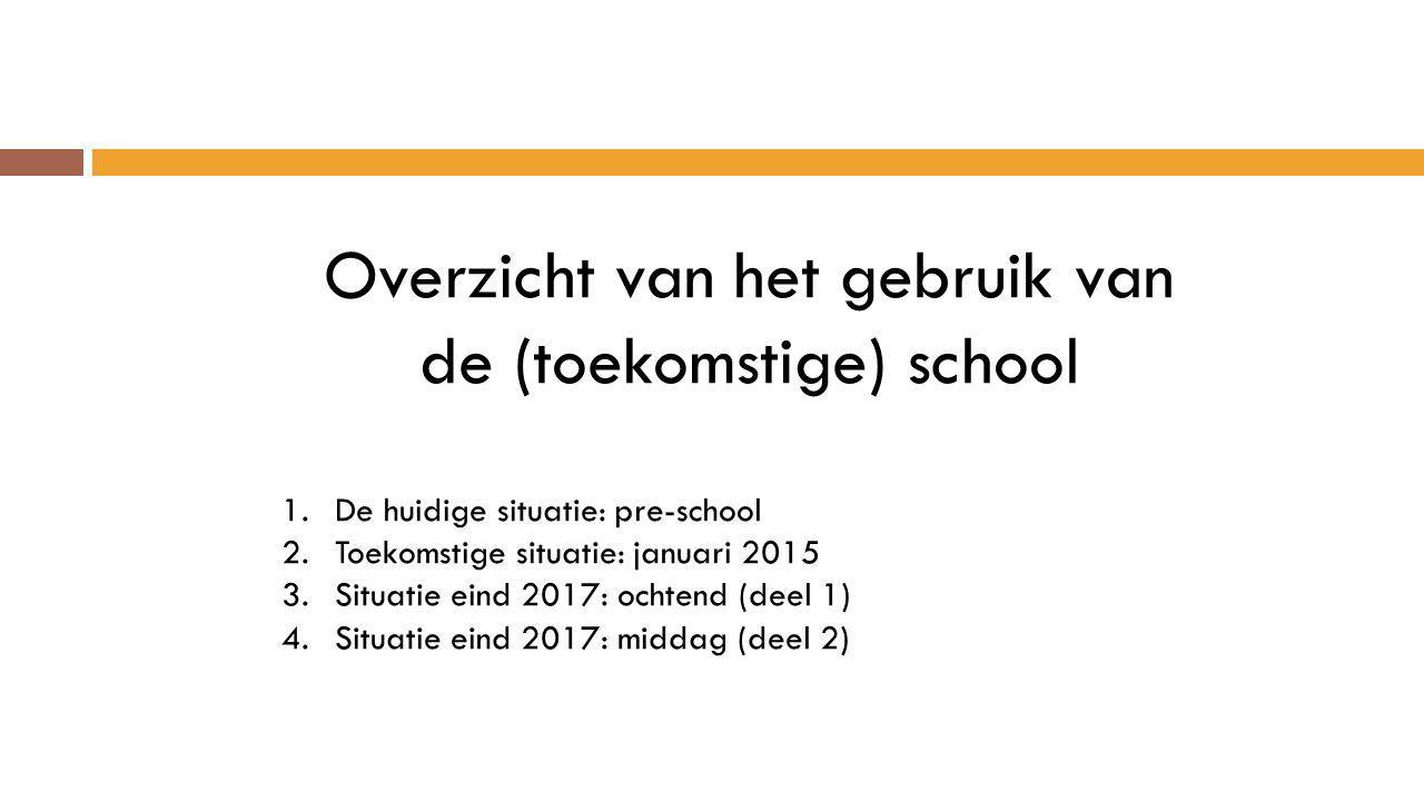 Overzicht van het gebruik van de (toekomstige) school