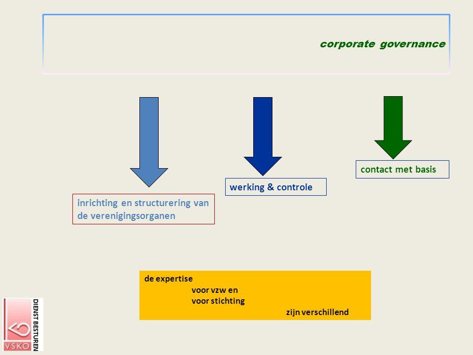 inrichting en structurering van de verenigingsorganen