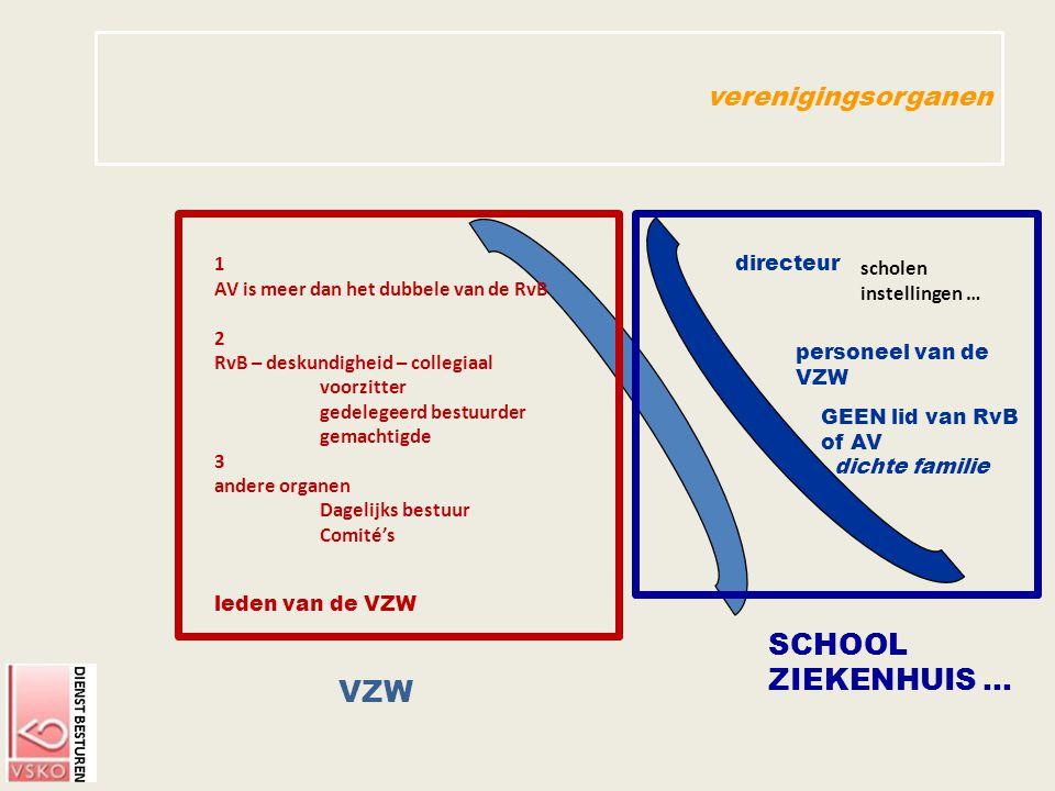 SCHOOL ZIEKENHUIS … VZW verenigingsorganen