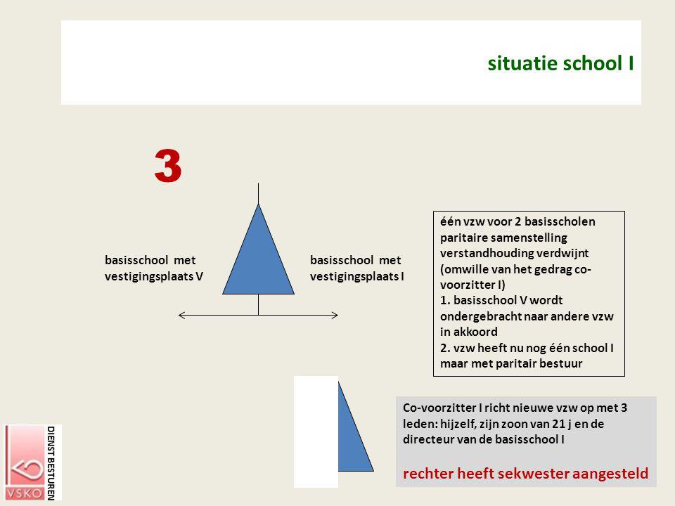 situatie school I 3. één vzw voor 2 basisscholen paritaire samenstelling. verstandhouding verdwijnt (omwille van het gedrag co-voorzitter I)