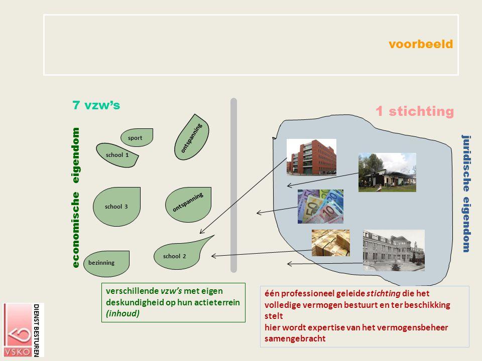 1 stichting voorbeeld 7 vzw's economische eigendom juridische eigendom