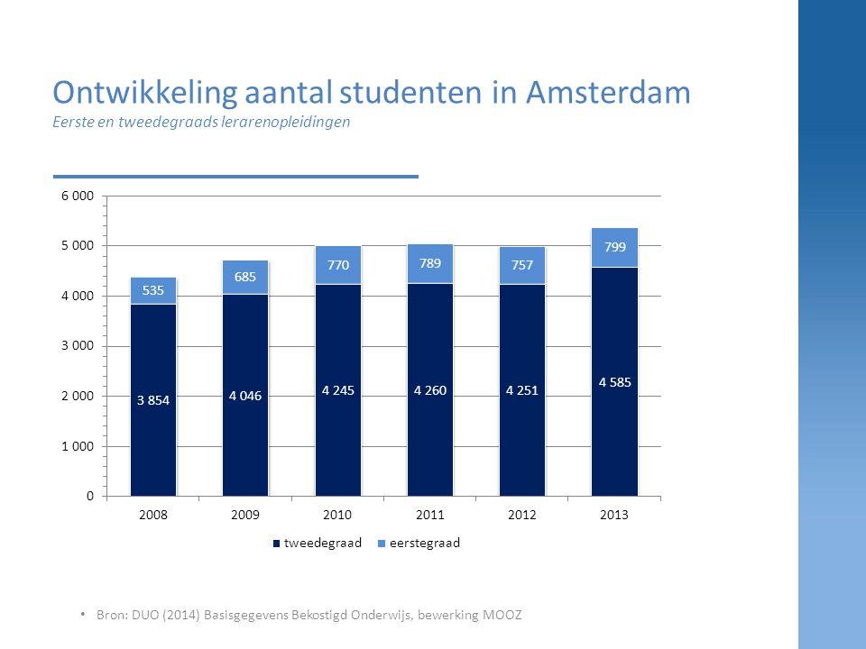 Ontwikkeling aantal studenten in Amsterdam Eerste en tweedegraads lerarenopleidingen