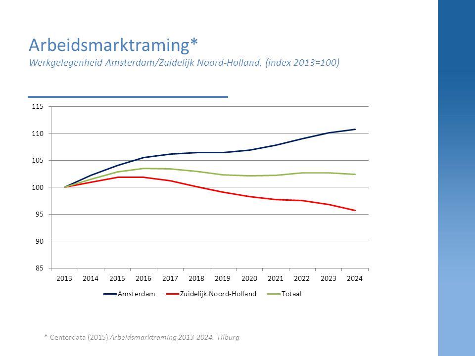 Arbeidsmarktraming* Werkgelegenheid Amsterdam/Zuidelijk Noord-Holland, (index 2013=100)