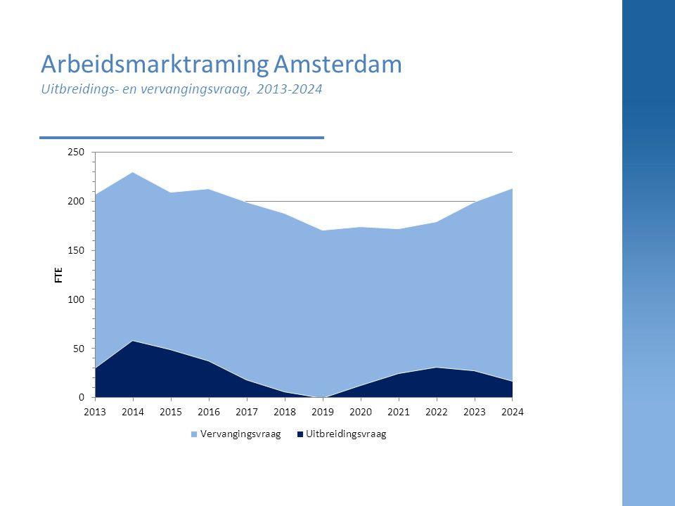Arbeidsmarktraming Amsterdam Uitbreidings- en vervangingsvraag, 2013-2024