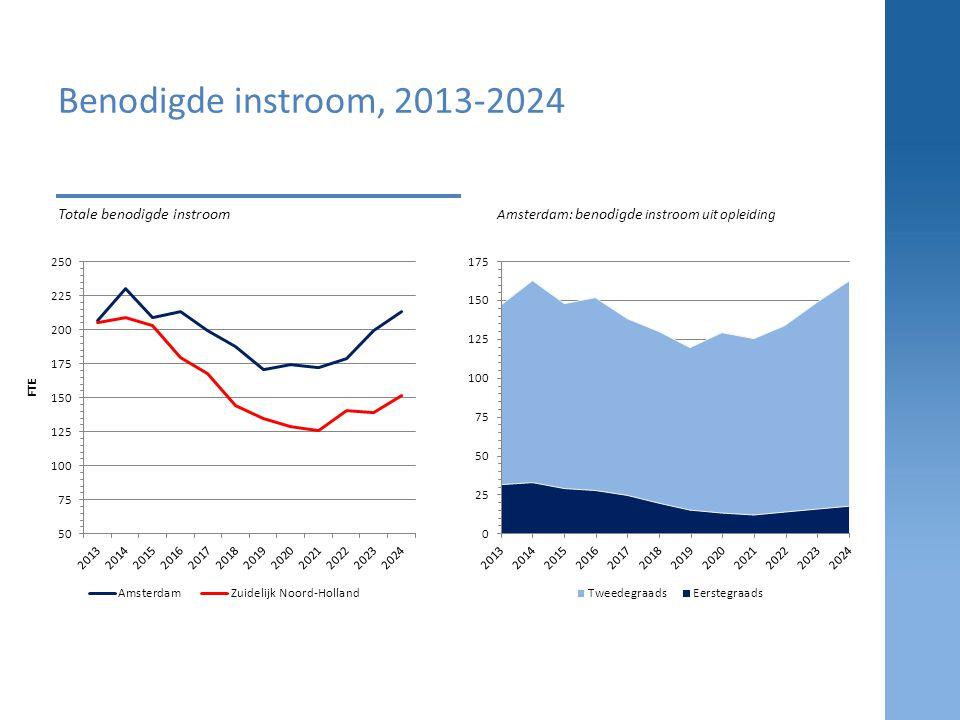 Benodigde instroom, 2013-2024 Totale benodigde instroom
