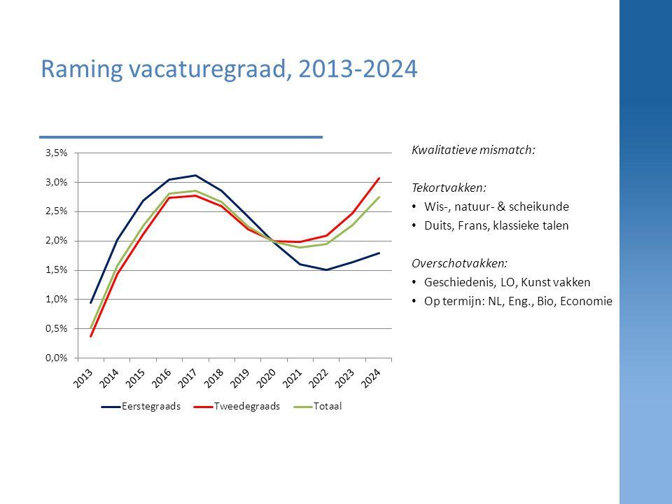 Raming vacaturegraad, 2013-2024