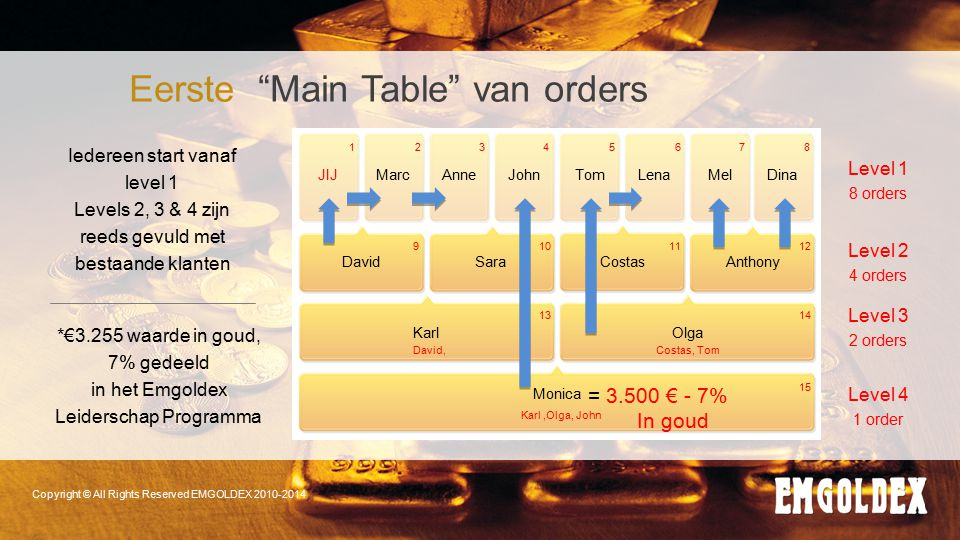 Eerste Main Table van orders