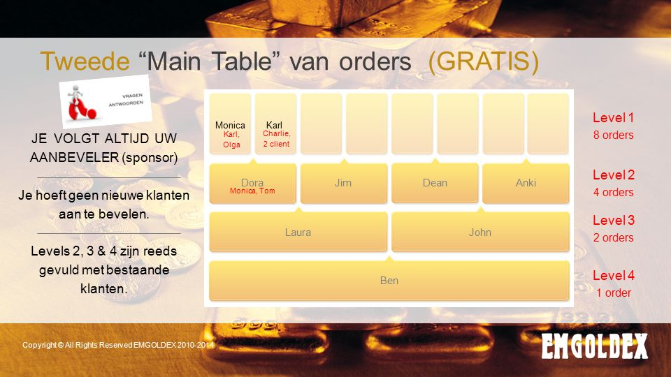 Tweede Main Table van orders (GRATIS)