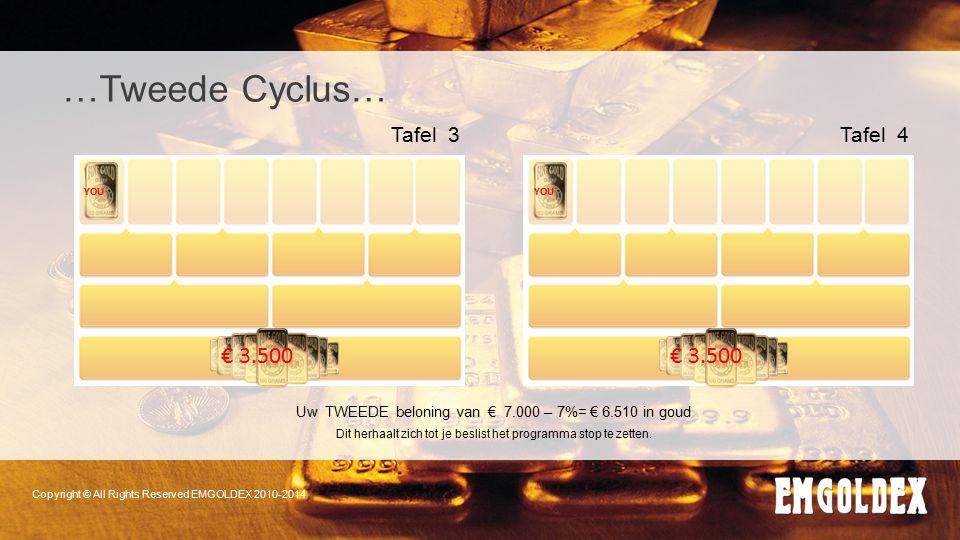 …Tweede Cyclus… € 3.500 € 3.500 Tafel 3 Tafel 4