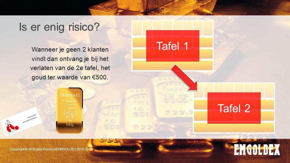 Is er enig risico Tafel 1 Tafel 2