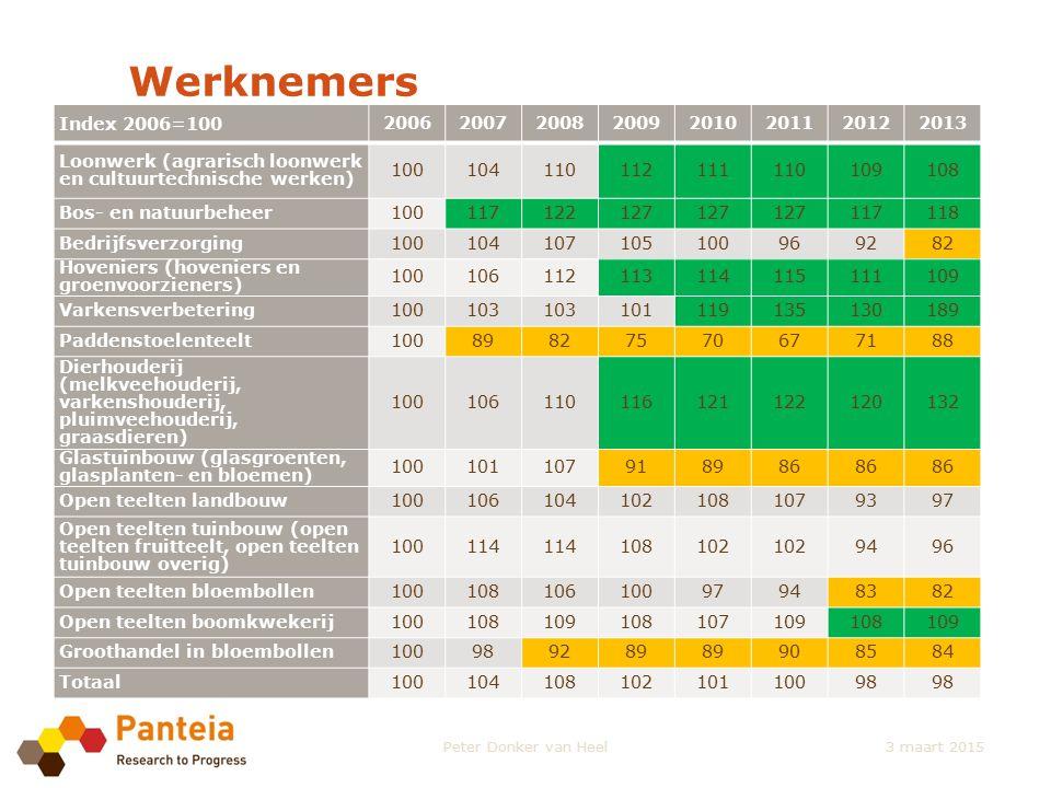 Werknemers Index 2006=100. 2006. 2007. 2008. 2009. 2010. 2011. 2012. 2013. Loonwerk (agrarisch loonwerk en cultuurtechnische werken)