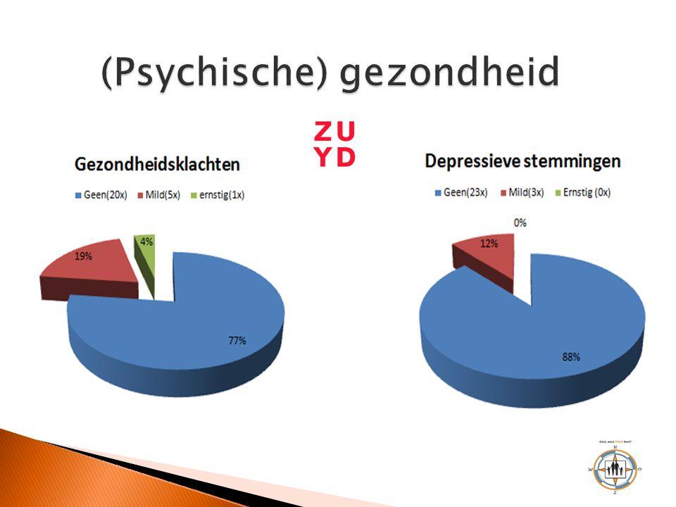 (Psychische) gezondheid
