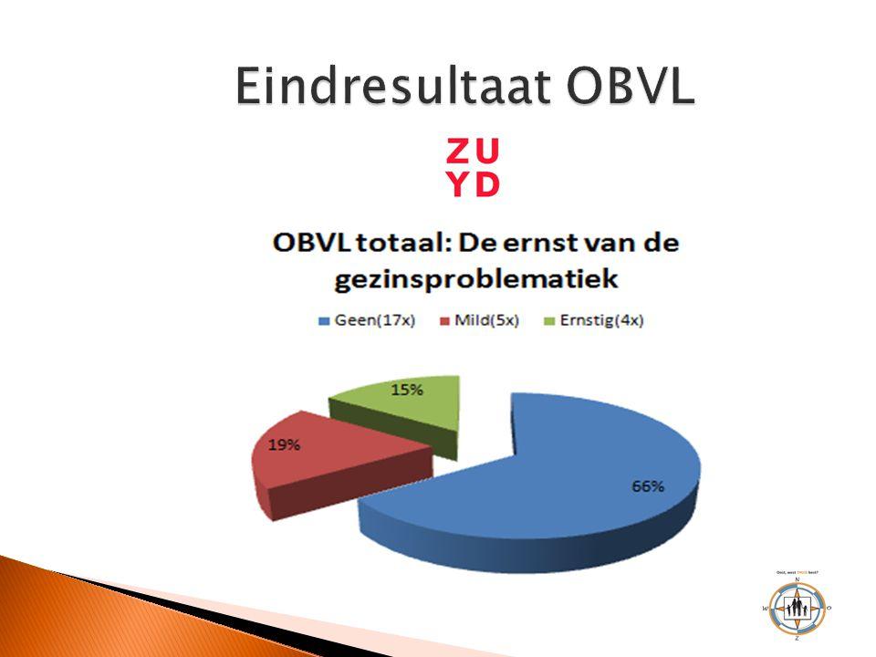 Eindresultaat OBVL