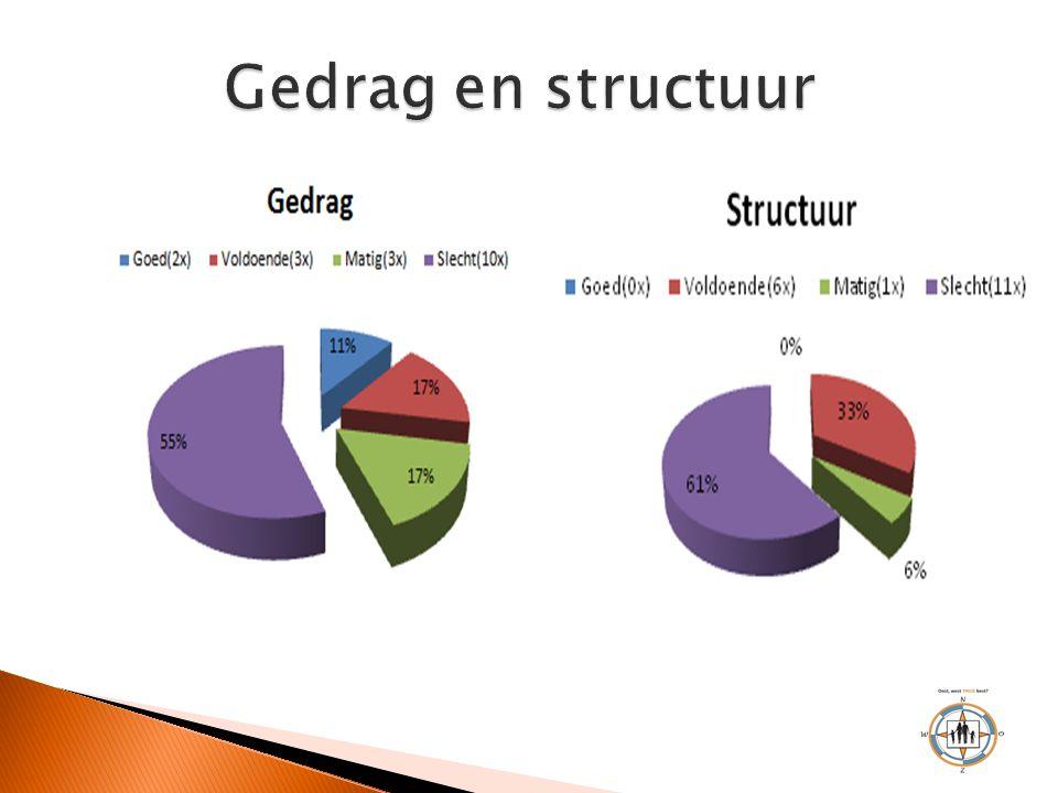 Gedrag en structuur