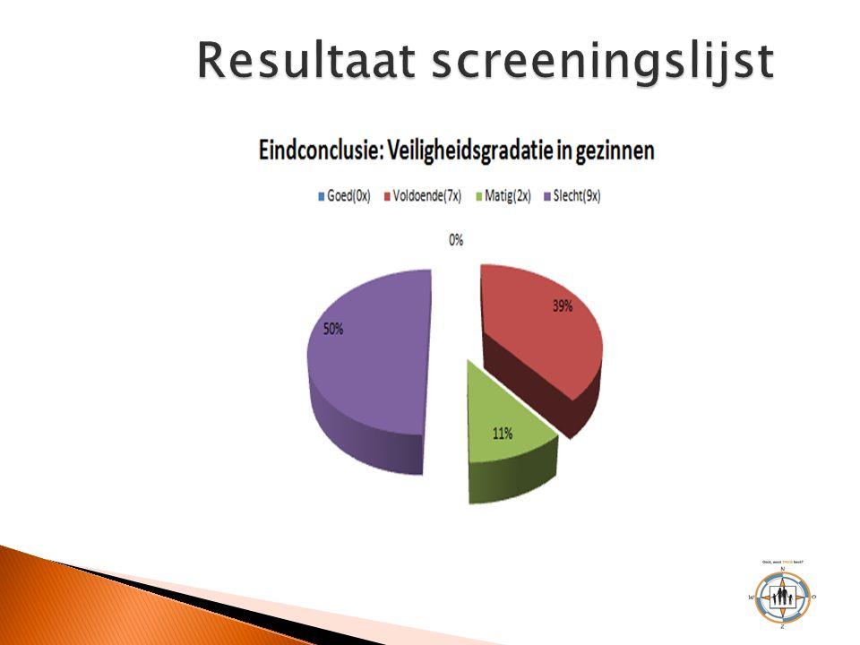 Resultaat screeningslijst
