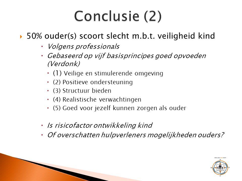 Conclusie (2) 50% ouder(s) scoort slecht m.b.t. veiligheid kind
