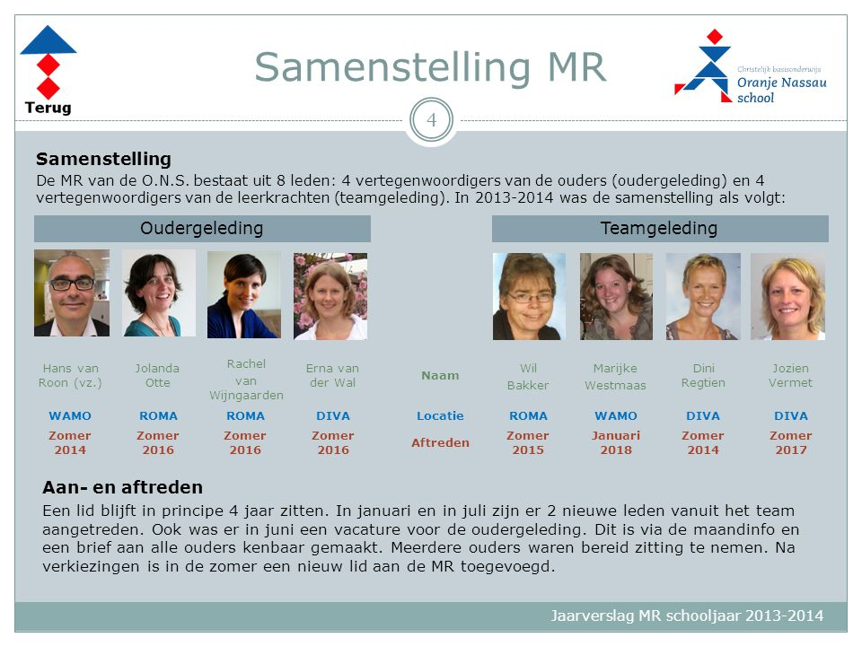Samenstelling MR Samenstelling Oudergeleding Teamgeleding