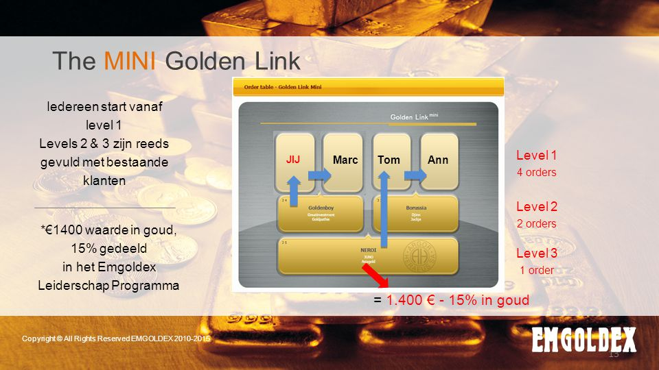 The MINI Golden Link = 1.400 € - 15% in goud