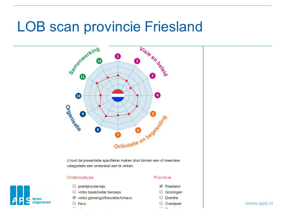 LOB scan provincie Friesland
