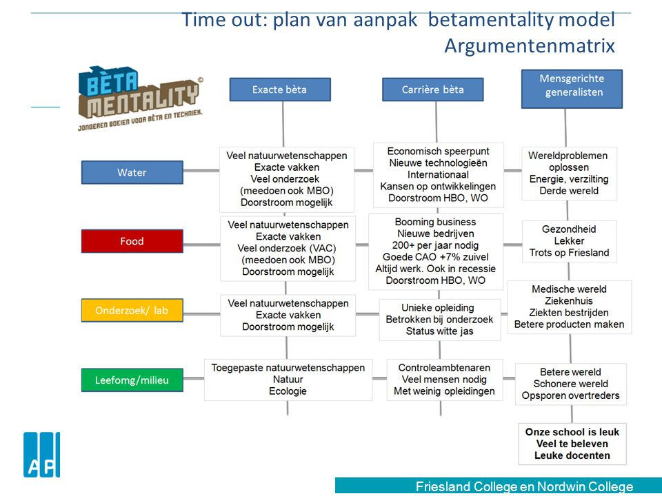 Time out: plan van aanpak betamentality model Argumentenmatrix