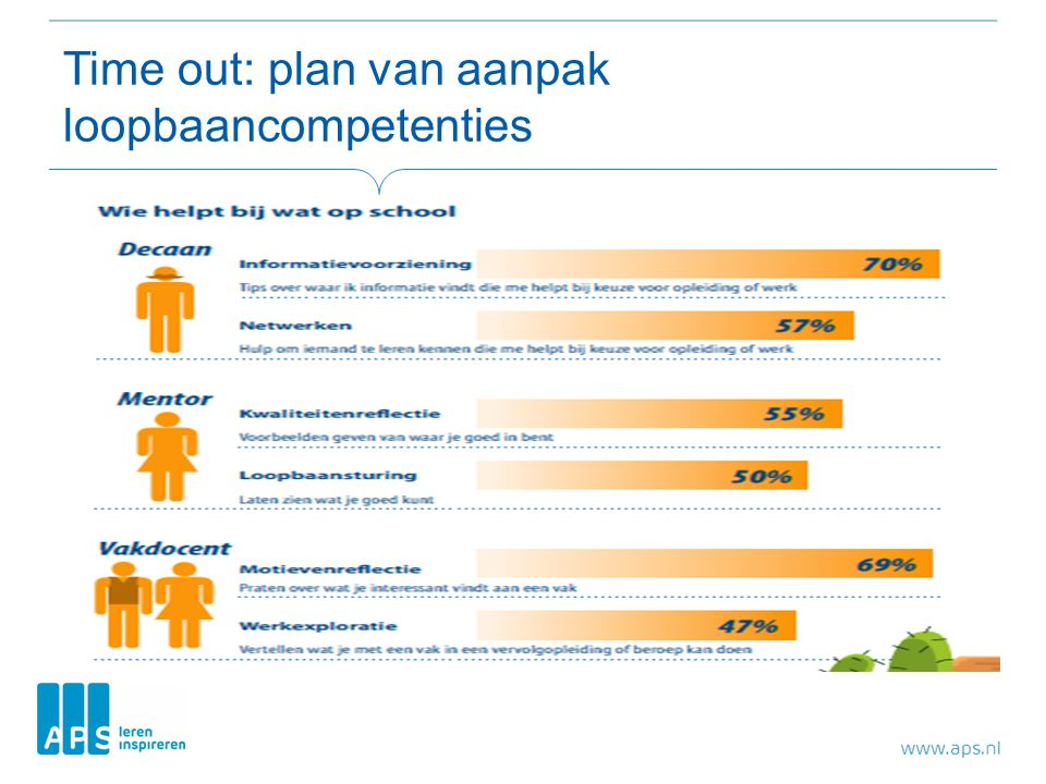 Time out: plan van aanpak loopbaancompetenties