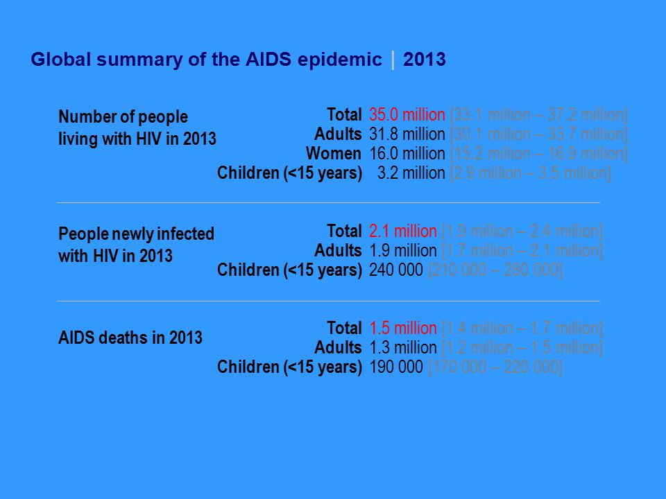 Global summary of the AIDS epidemic2013