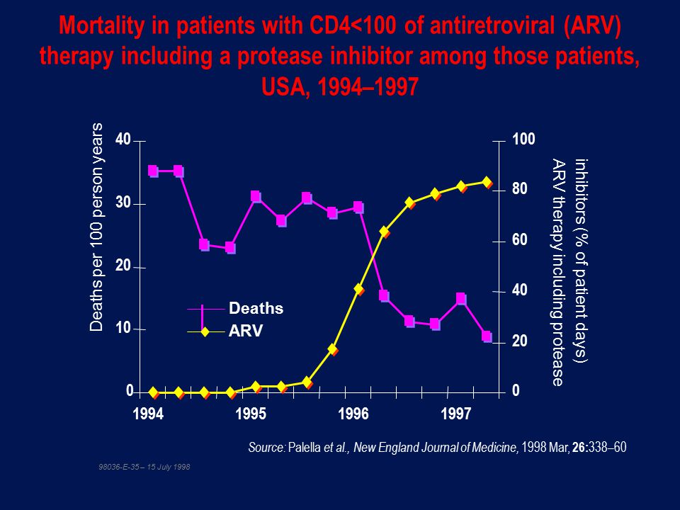 Mortality in patients with CD4<100 of antiretroviral (ARV) therapy including a protease inhibitor among those patients, USA, 1994–1997