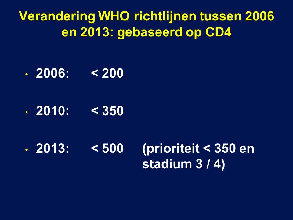 Verandering WHO richtlijnen tussen 2006 en 2013: gebaseerd op CD4