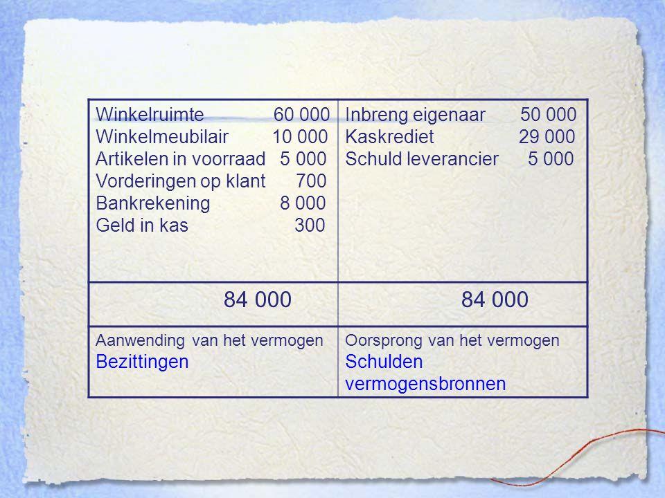 84 000 Winkelruimte 60 000 Winkelmeubilair 10 000