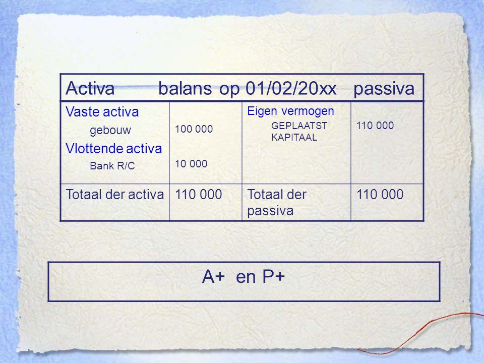 Activa balans op 01/02/20xx passiva