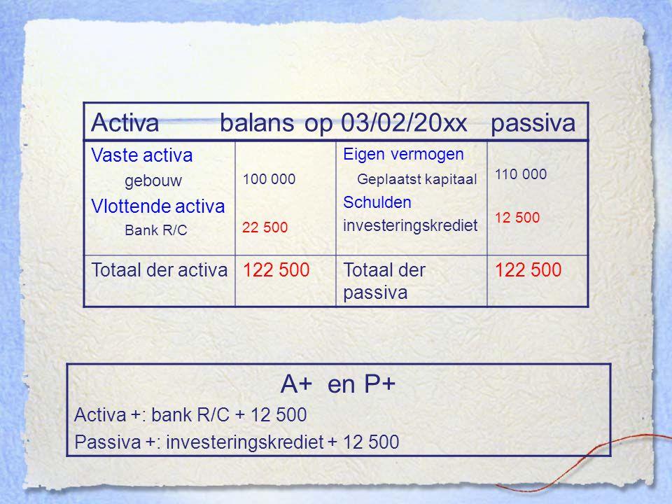 Activa balans op 03/02/20xx passiva