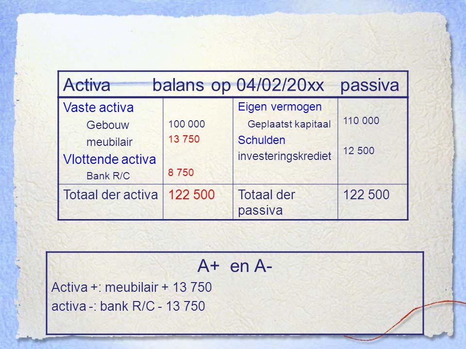 Activa balans op 04/02/20xx passiva